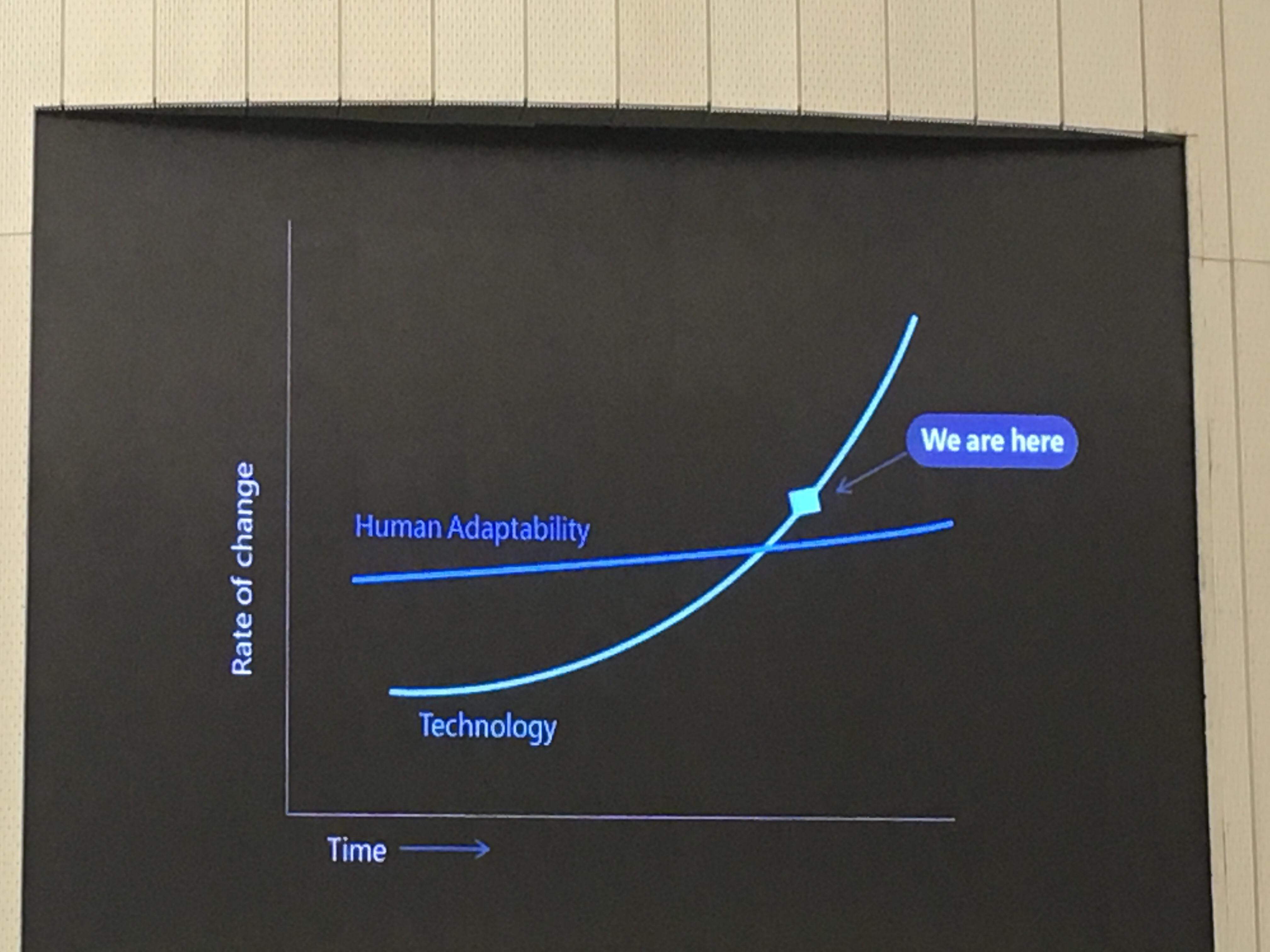 縦軸変化の割合と横軸時間のグラフ
