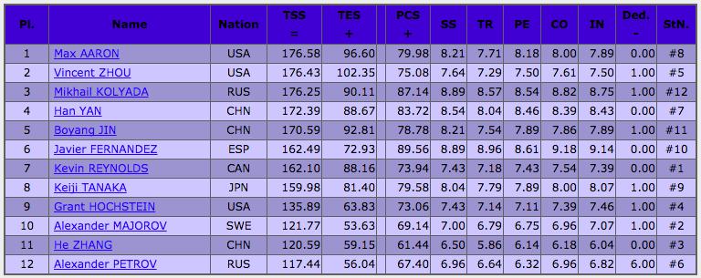 フィギュアスケートグランプリシリーズ2017中国杯 男子フリー結果