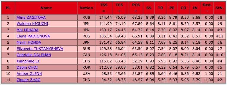 フィギュアスケートグランプリシリーズ2017中国杯 女子フリー結果