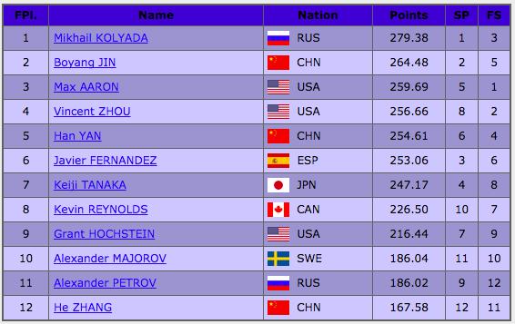 フィギュアスケートグランプリシリーズ2017中国杯 男子総合結果