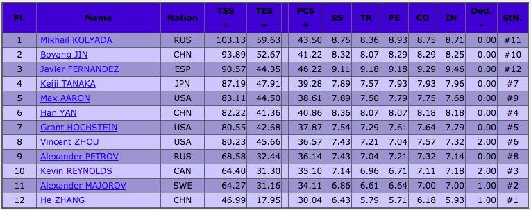 フィギュアスケートグランプリシリーズ2017中国杯 男子ショート結果