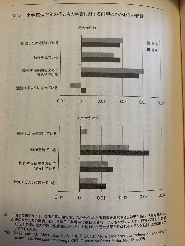 学力の経済力